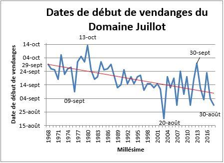 Graphique de l'évolution des dates de début de vendanges au Domaine Michel Juillot à Mercurey depuis 1968.